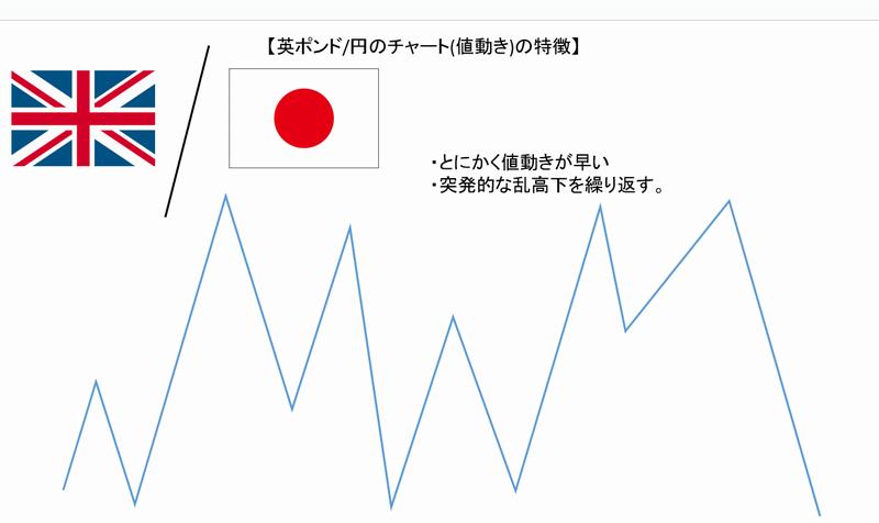 ポンド円re