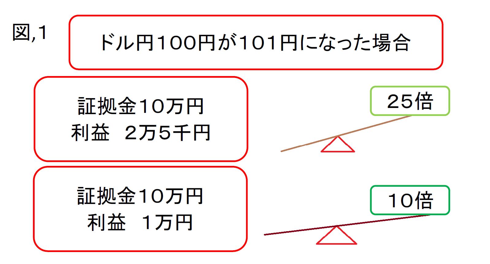 レバレッジ図