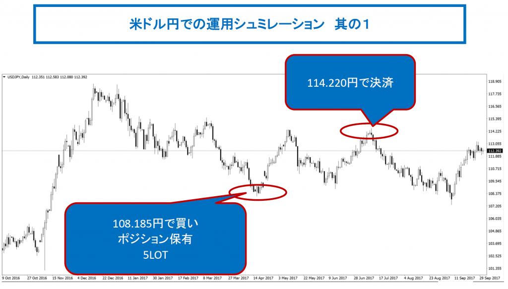 米ドル円運用シュミレーションその1
