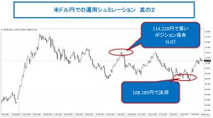 米ドル円運用シュミレーションその2